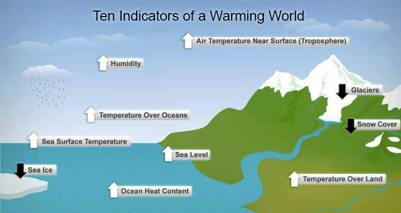 10 indicators of global heating